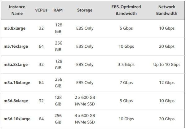 AWS อัปเดต EC2 Instance ขนาดใหม่ให้ M5 และ R5 | techfeedthai